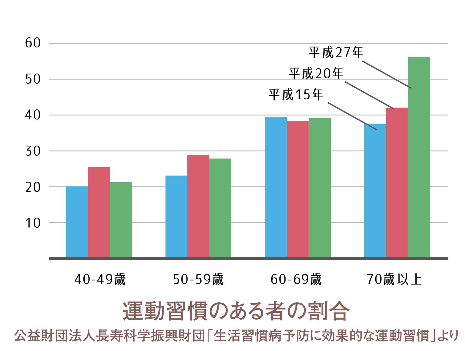 アクティブグラフ